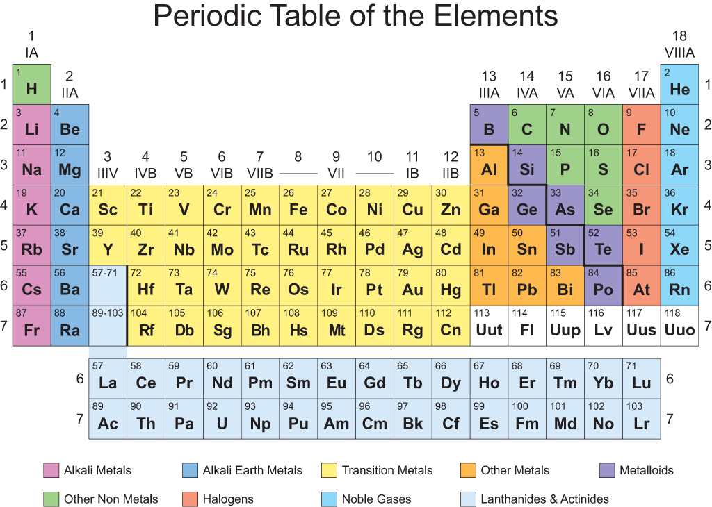 printable periodic table of elements 1