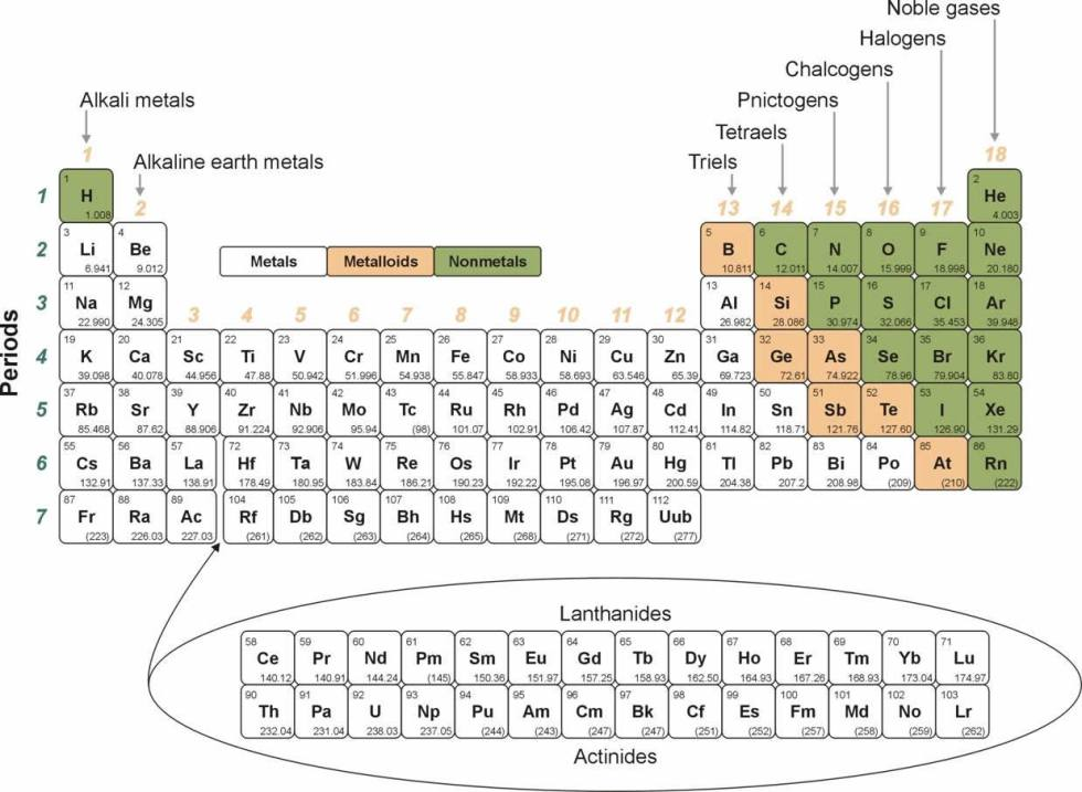 printable periodic table of elements 3