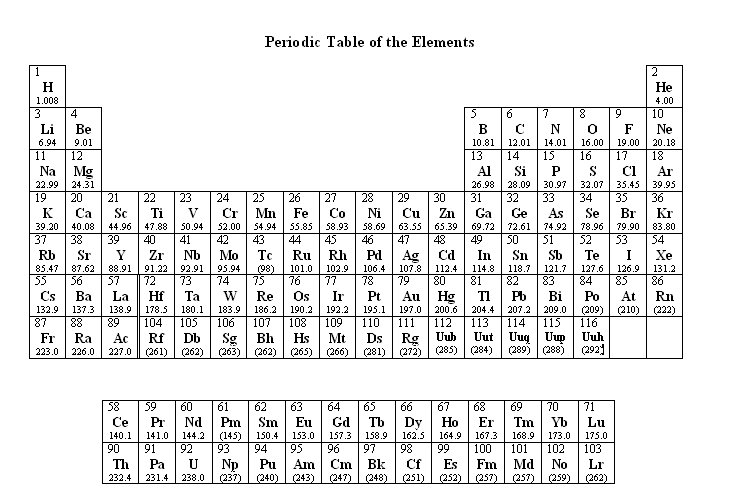 printable periodic table of elements 5