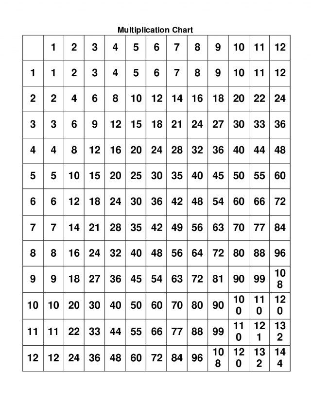 Times Tables Worksheets 1-12 Printable