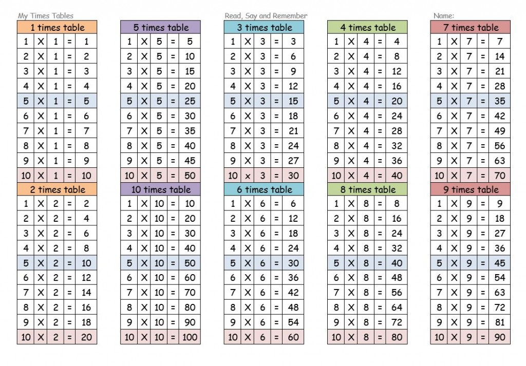 Times Tables Worksheets 1-12 Resources
