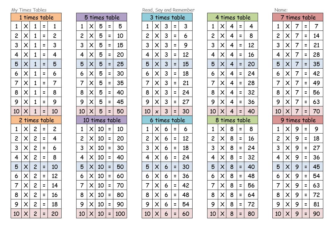 Times Tables Worksheets 1-12   101 Printable