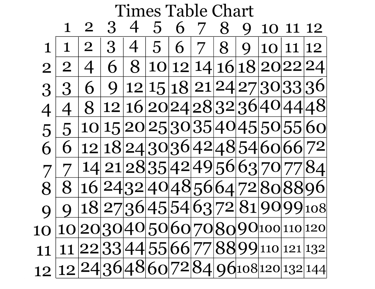 times table charts 1-12