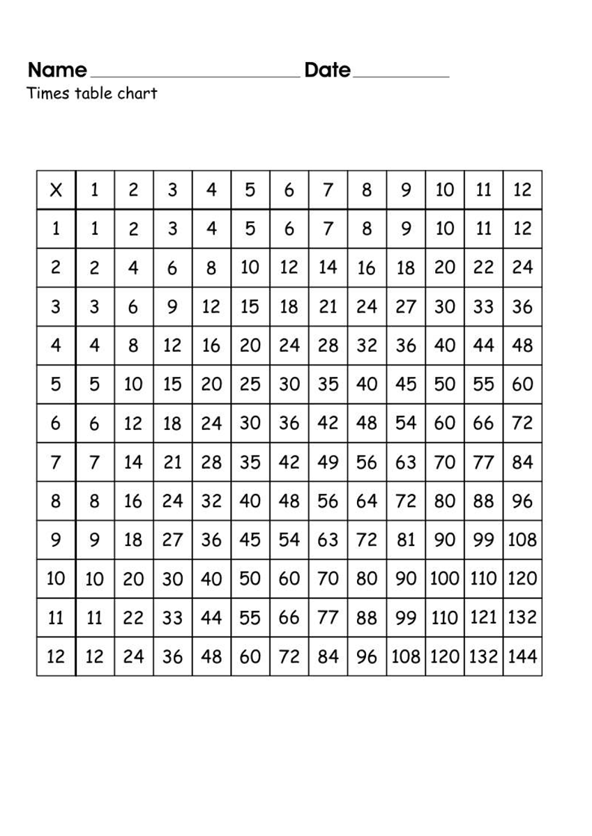 times table charts worksheets