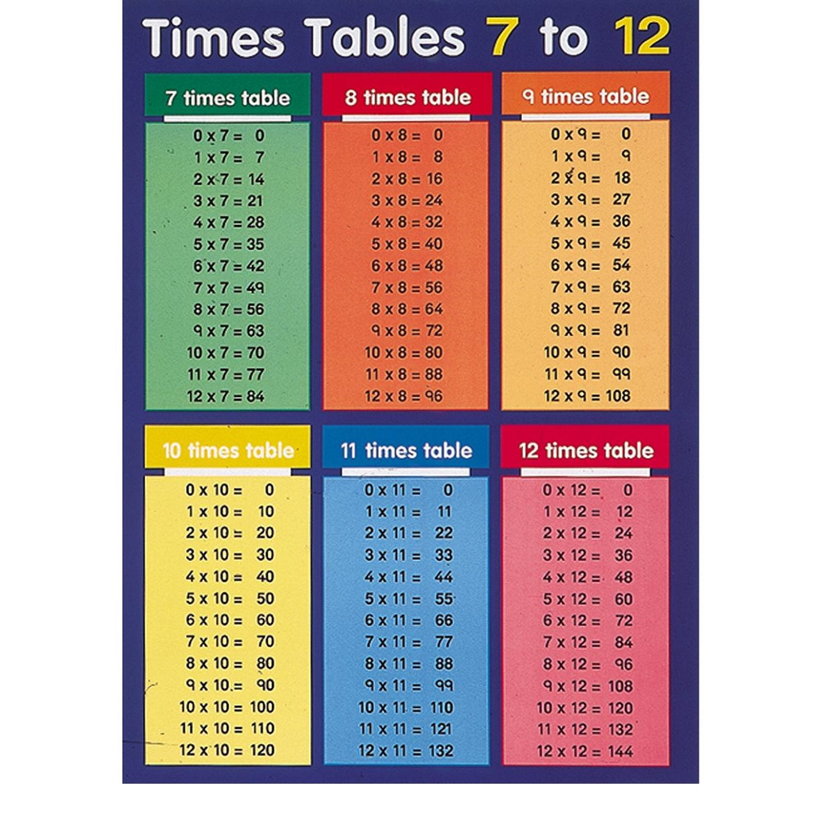 times tables 1-100 7 to 12