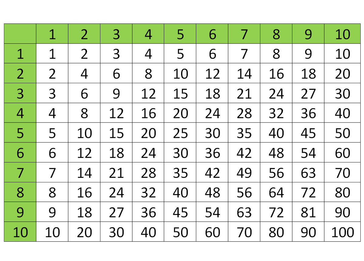 times tables 1-100 table