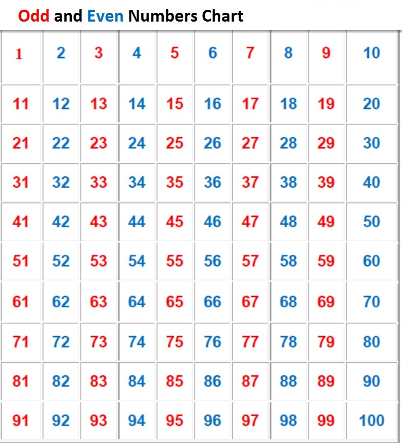 chart-of-numbers-1-100-odd