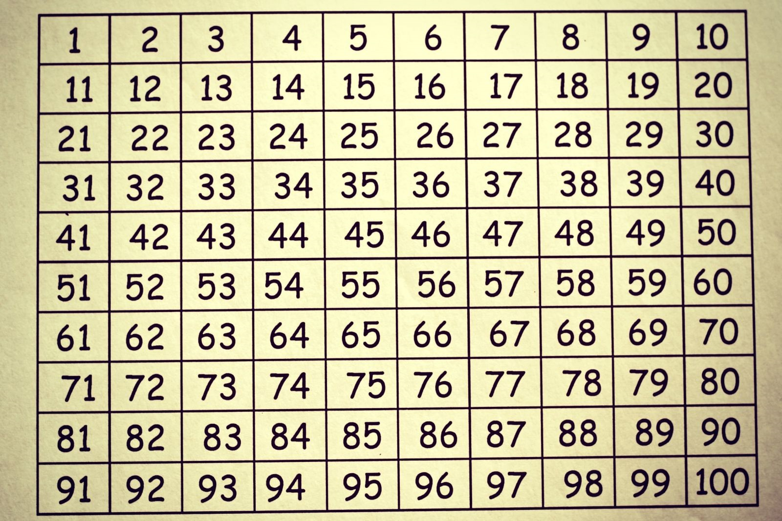 1-100-number-chart-formation