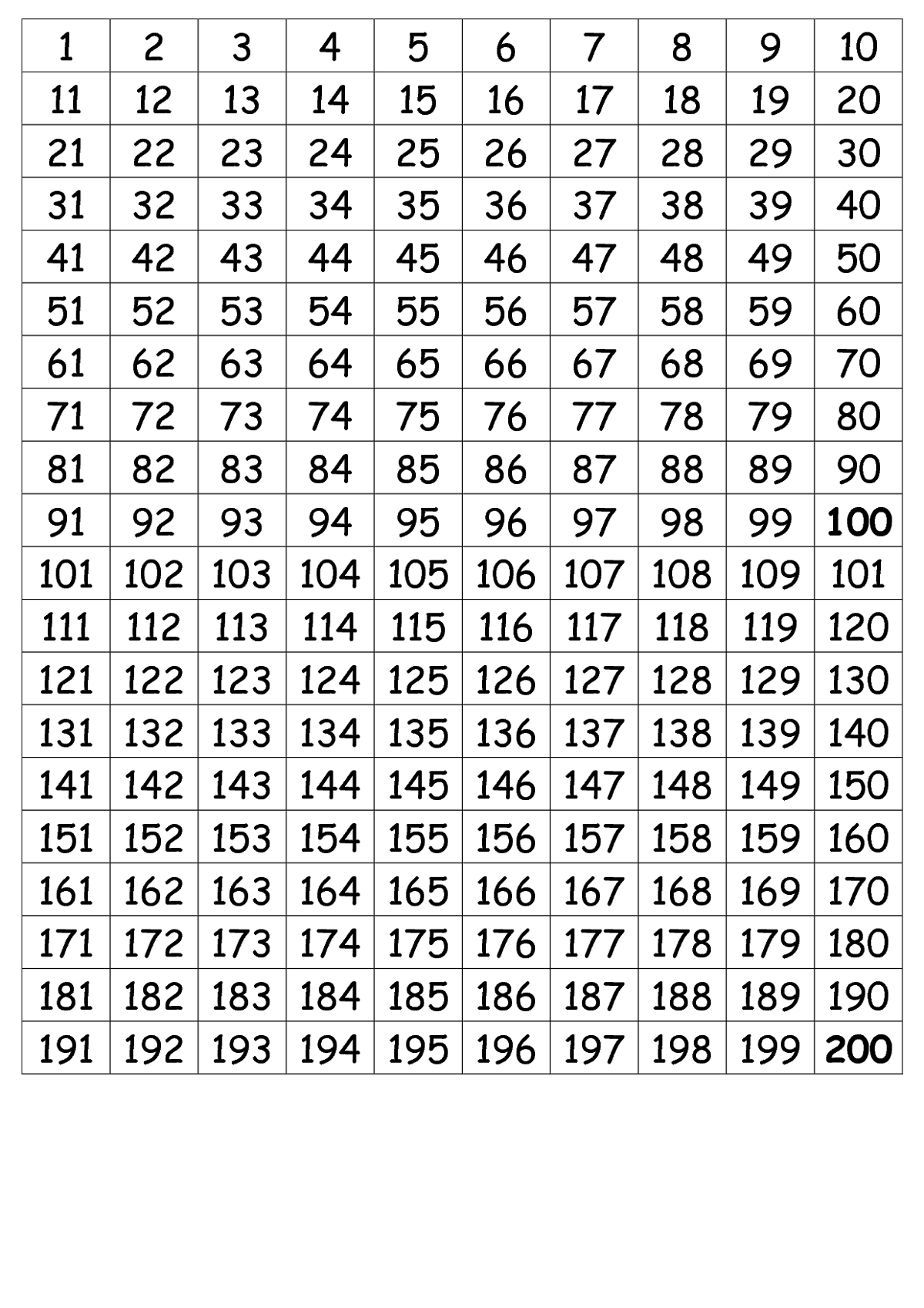 number-chart-1-200-simple