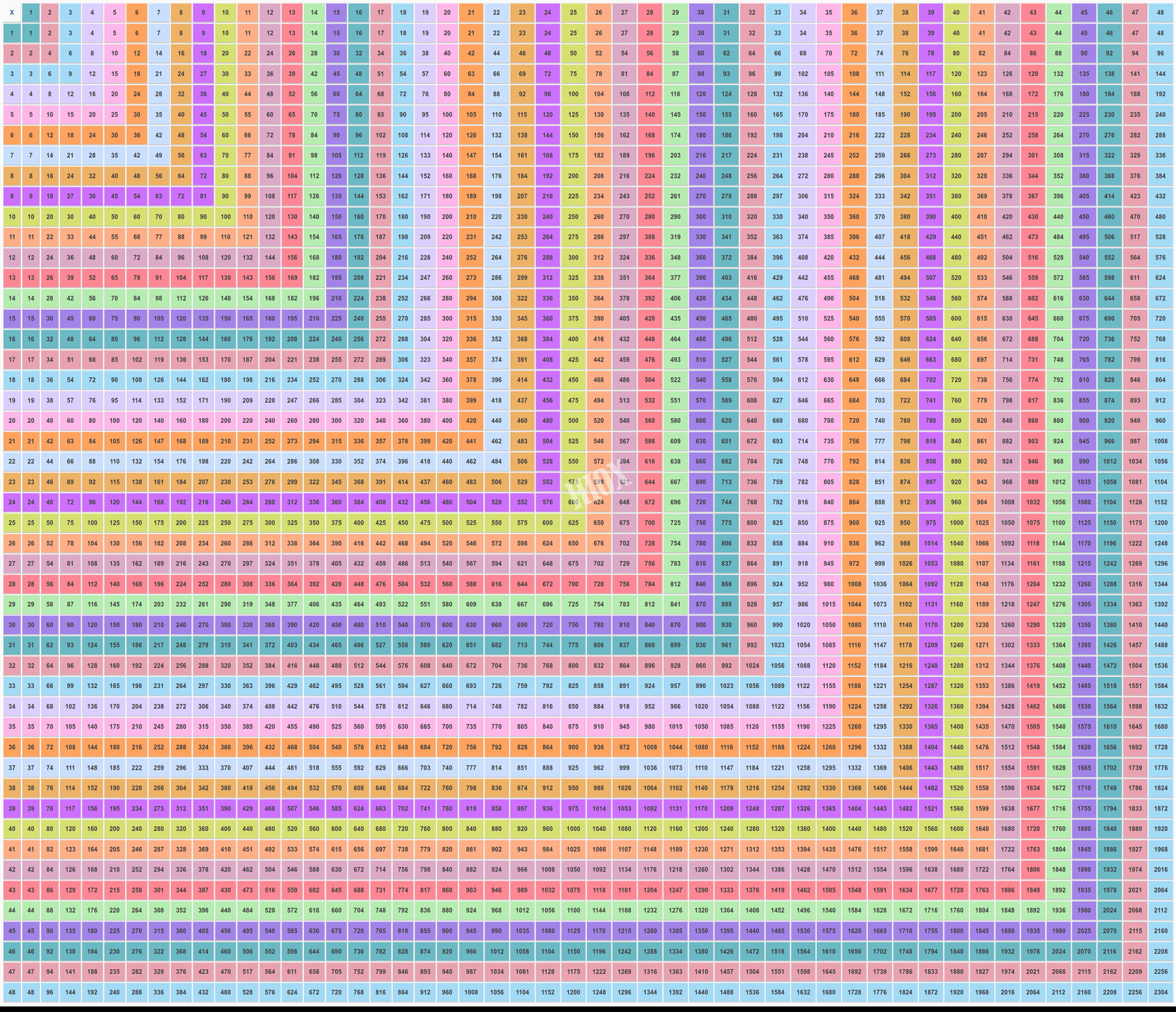 100 times table chart colorful