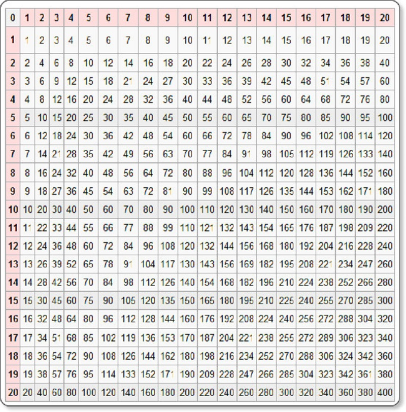 100 times table chart page