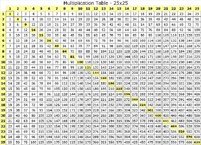 100 times table chart table