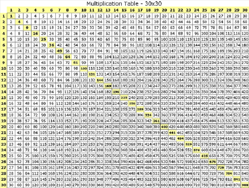 100 times table chart to learn