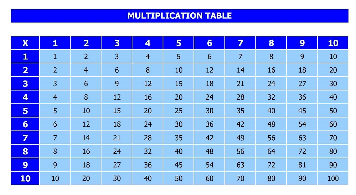 x table chart multiplication