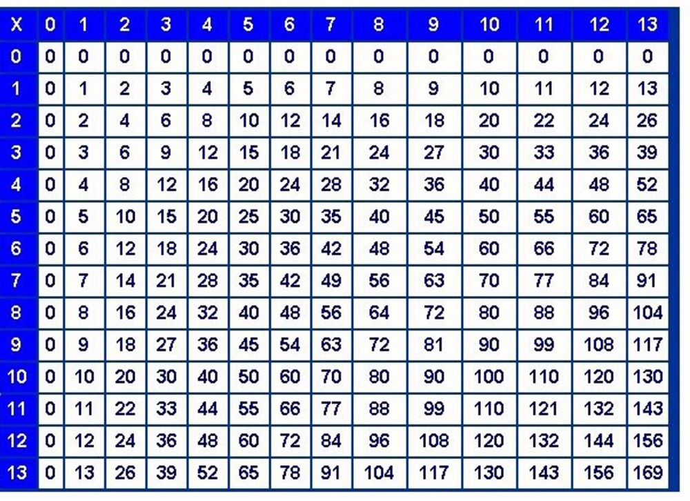 x table chart to learn