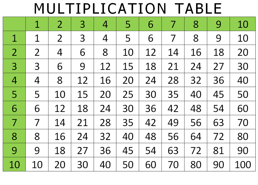 multiply chart table page
