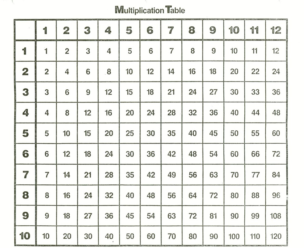 multiply chart table printable