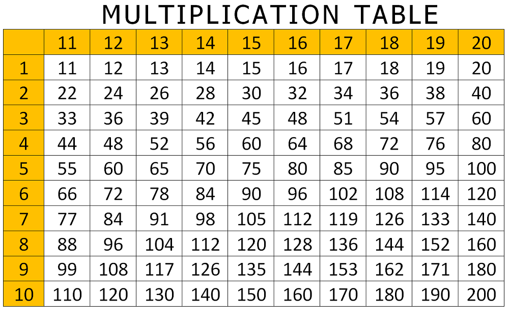 multiply chart table to learn