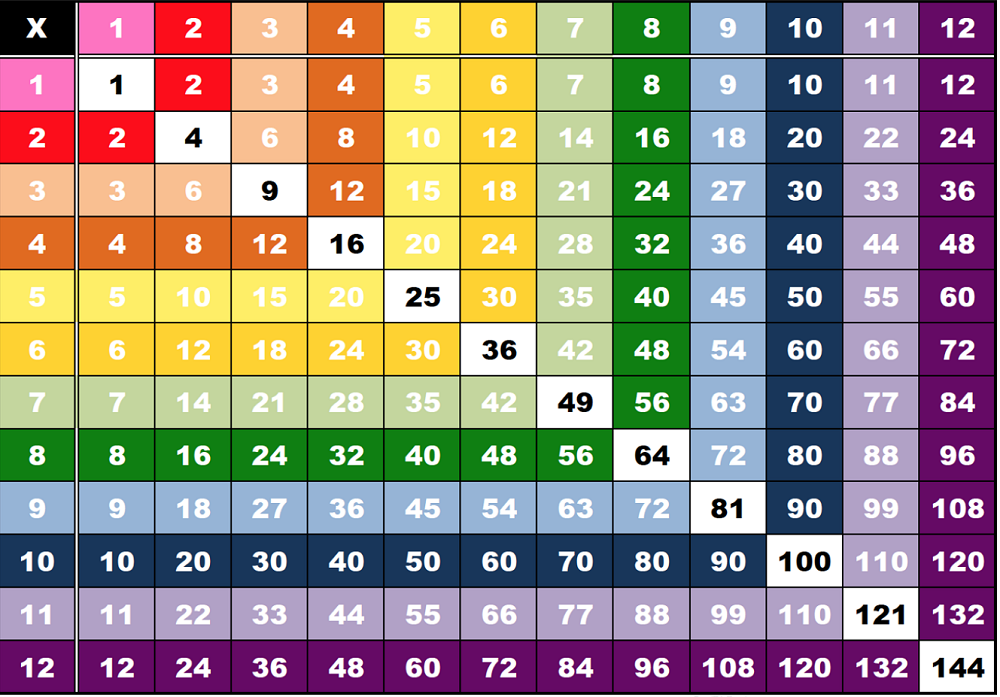 1-12 times tables multiplication