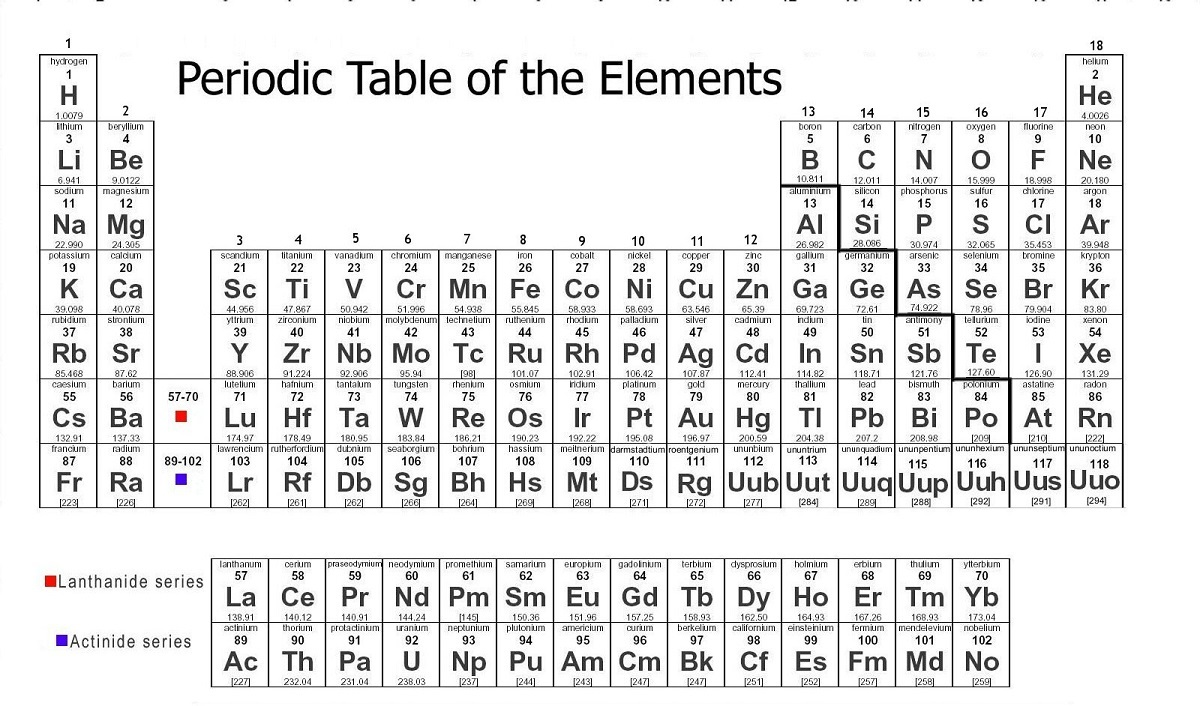 Basic Printable Periodic Table element