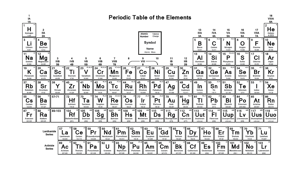 Basic Printable Periodic Table image