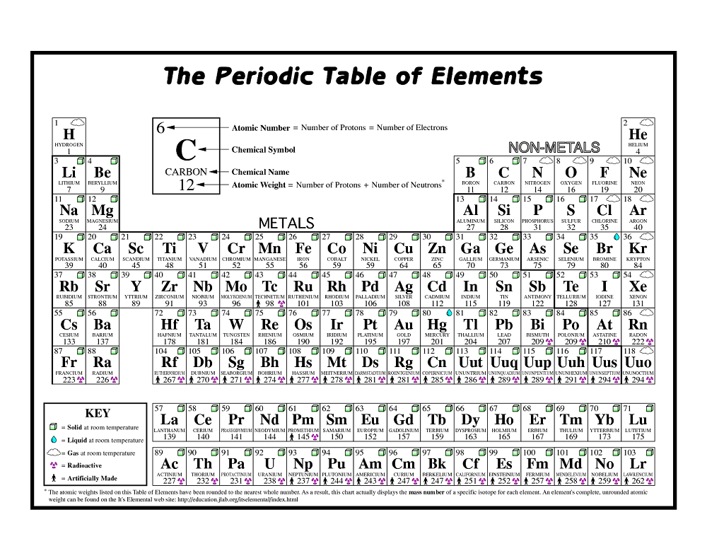 Basic Printable Periodic Table page