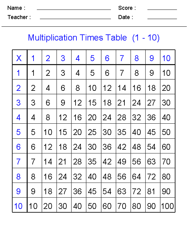 Times Table Sheet Worksheets